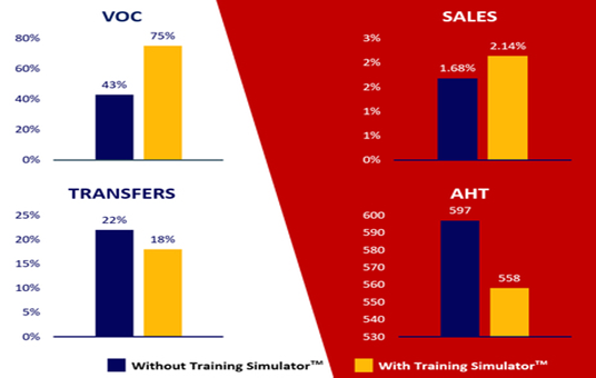 Impacts of Training Simulator to Your Business