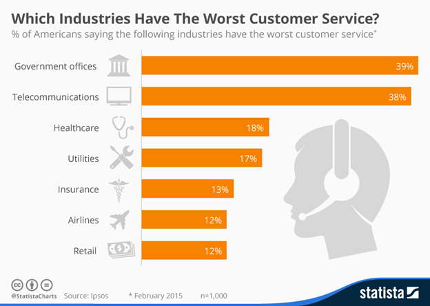 Industries with worst customer service-Statista